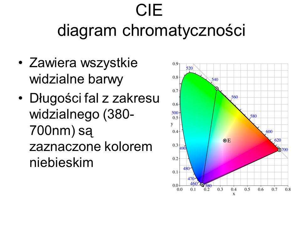 CIE diagram chromatyczności