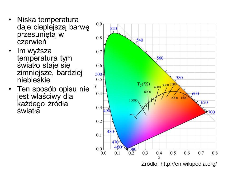 Niska temperatura daje cieplejszą barwę przesuniętą w czerwień
