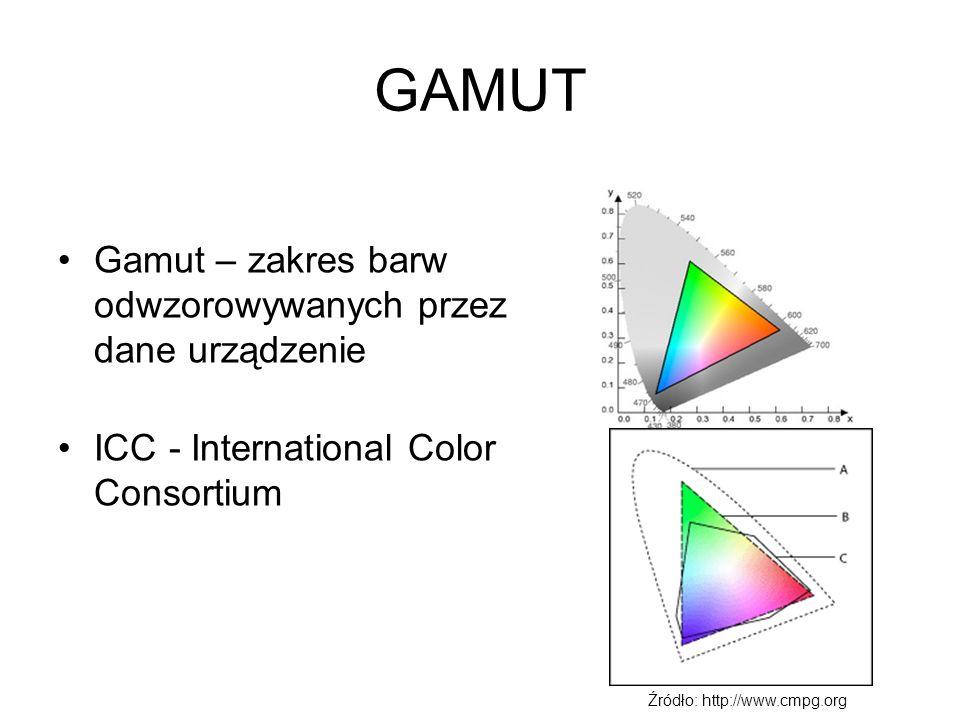 GAMUT Gamut – zakres barw odwzorowywanych przez dane urządzenie