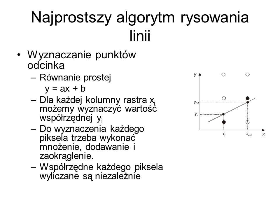 Najprostszy algorytm rysowania linii