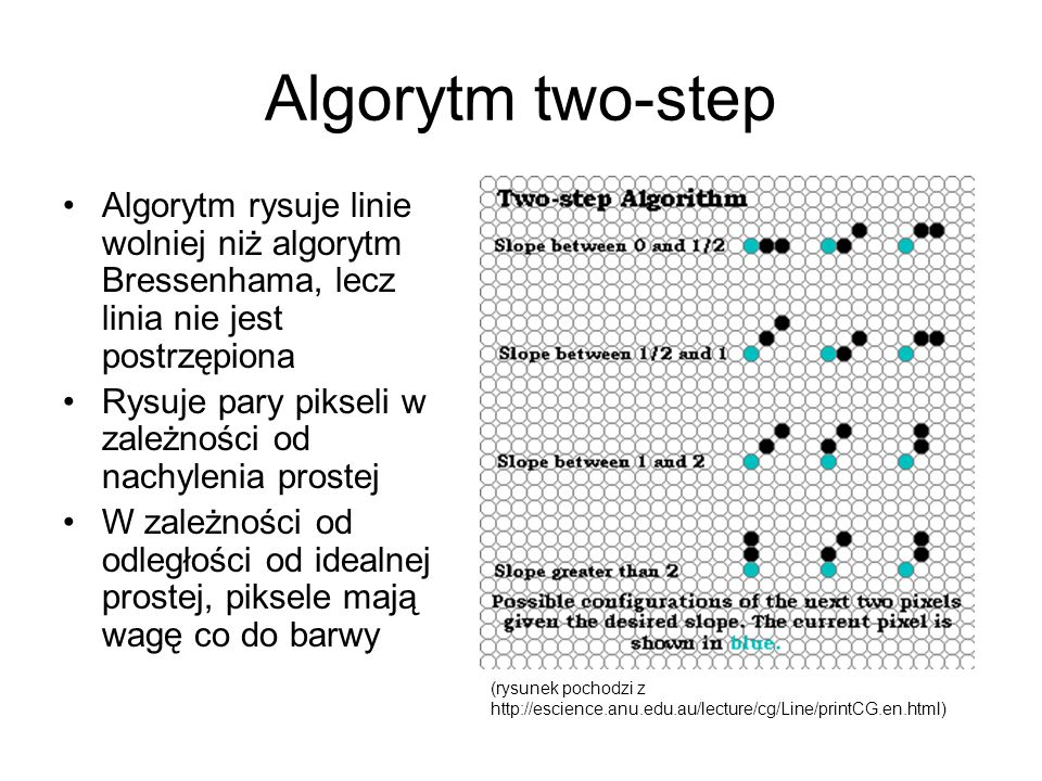 Algorytm two-step Algorytm rysuje linie wolniej niż algorytm Bressenhama, lecz linia nie jest postrzępiona.