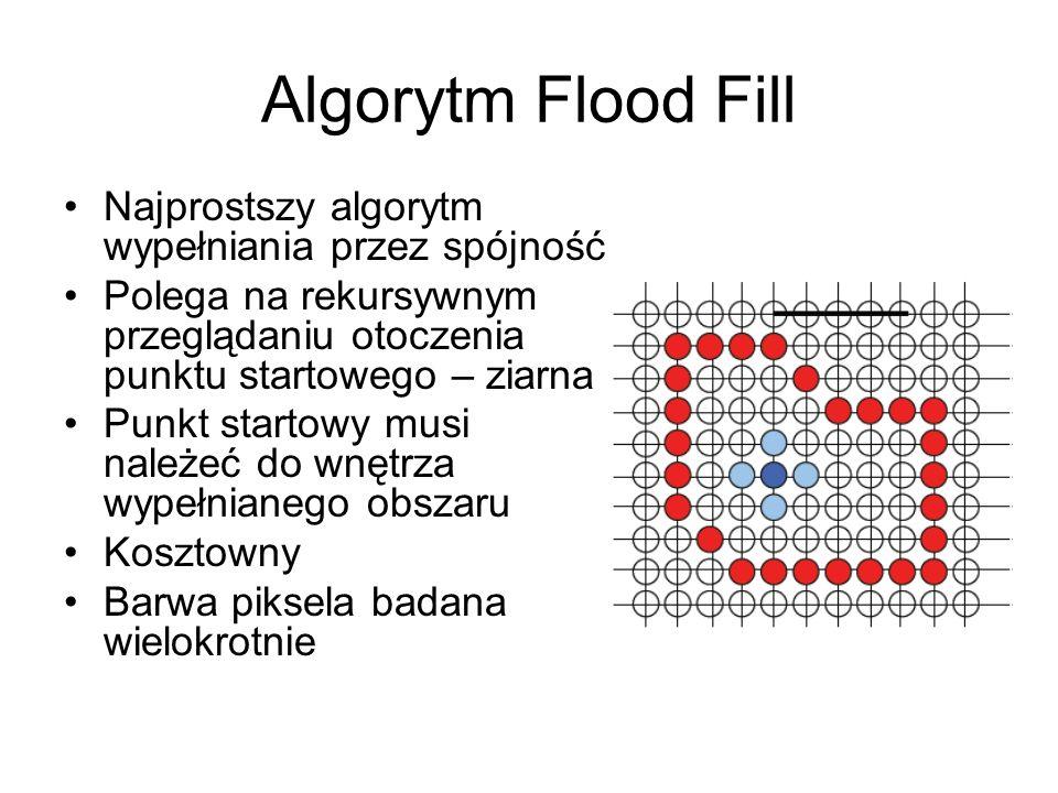 Algorytm Flood Fill Najprostszy algorytm wypełniania przez spójność