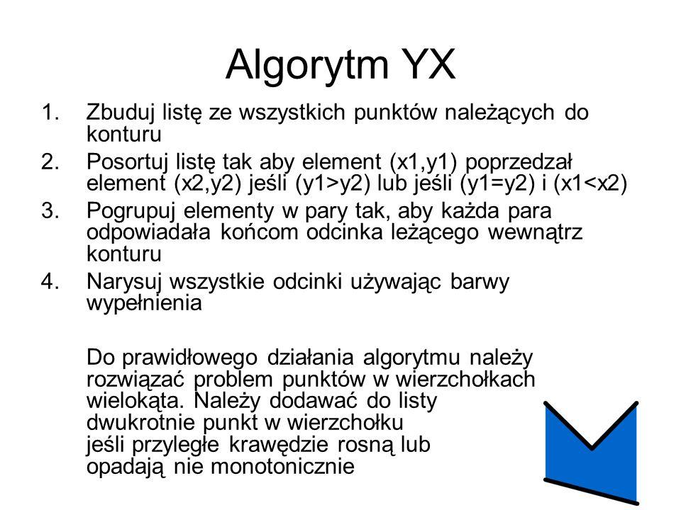 Algorytm YX Zbuduj listę ze wszystkich punktów należących do konturu