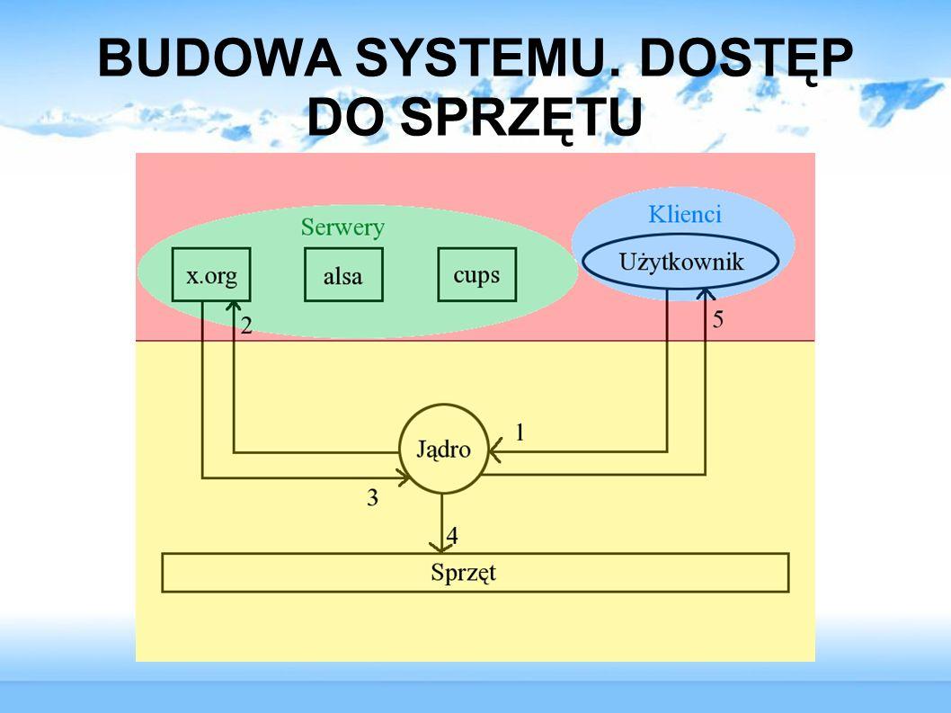 BUDOWA SYSTEMU. DOSTĘP DO SPRZĘTU