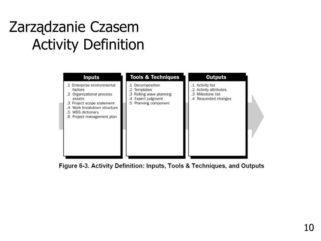 Zarządzanie Czasem Activity Definition