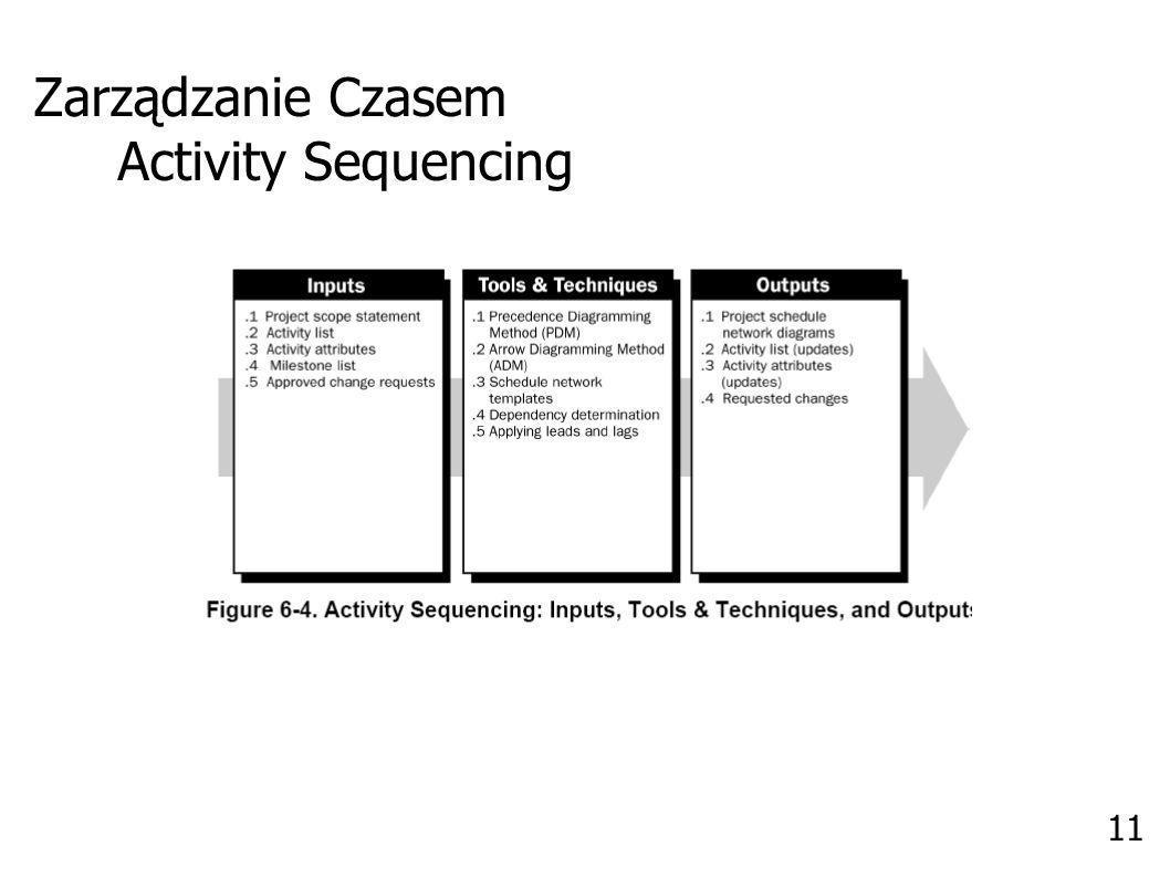 Zarządzanie Czasem Activity Sequencing