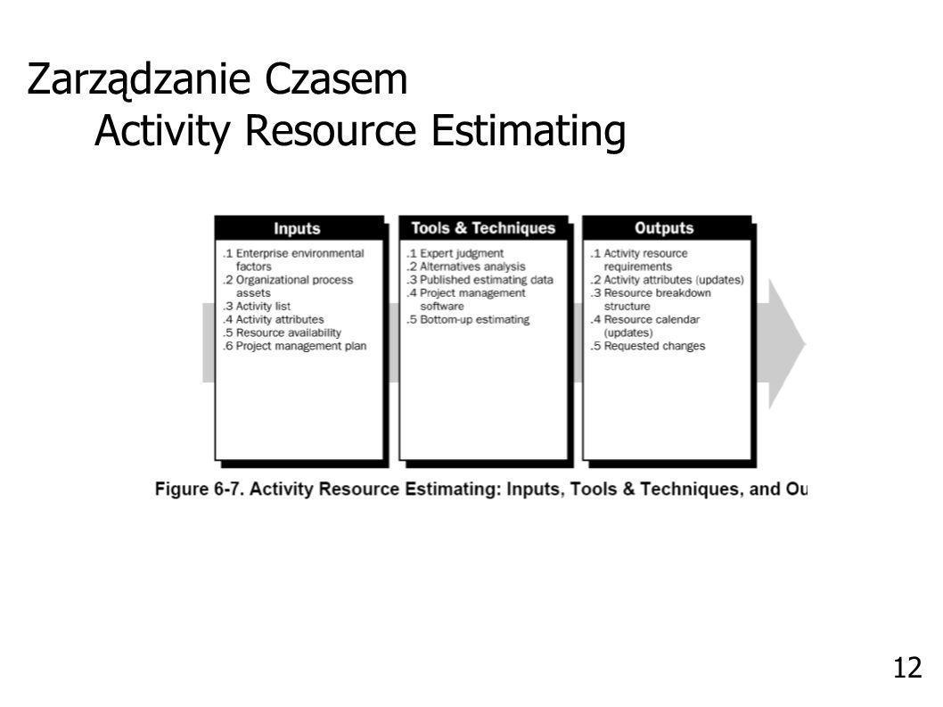 Zarządzanie Czasem Activity Resource Estimating