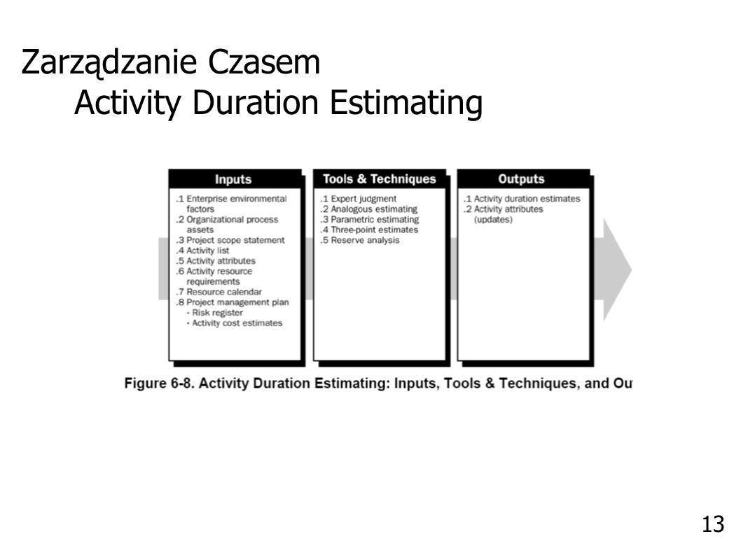 Zarządzanie Czasem Activity Duration Estimating