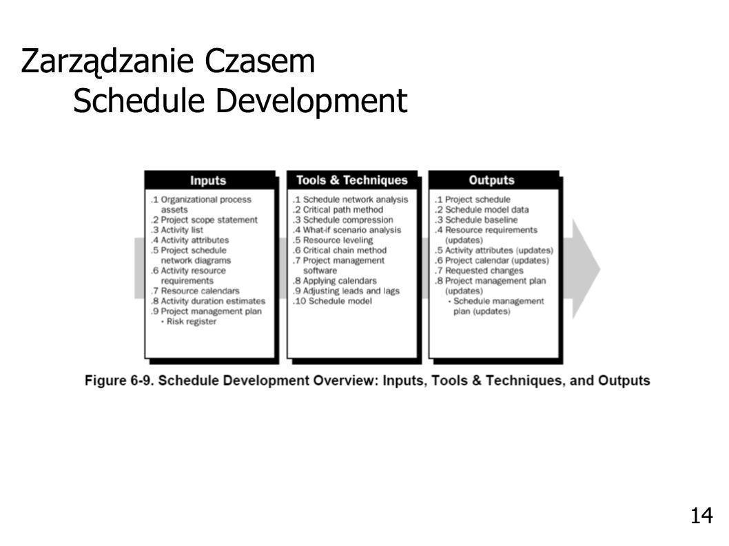 Zarządzanie Czasem Schedule Development