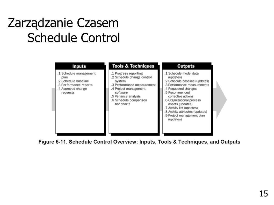 Zarządzanie Czasem Schedule Control