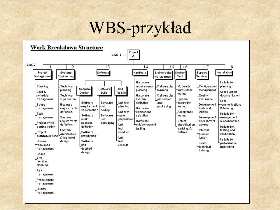 WBS-przykład