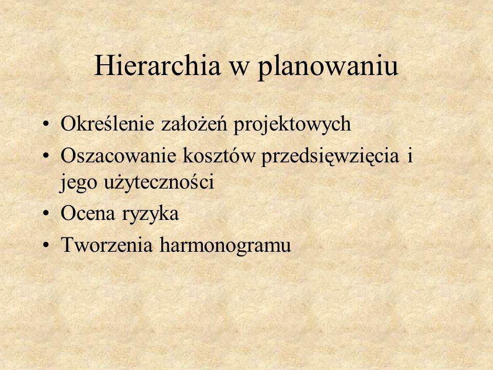 Hierarchia w planowaniu