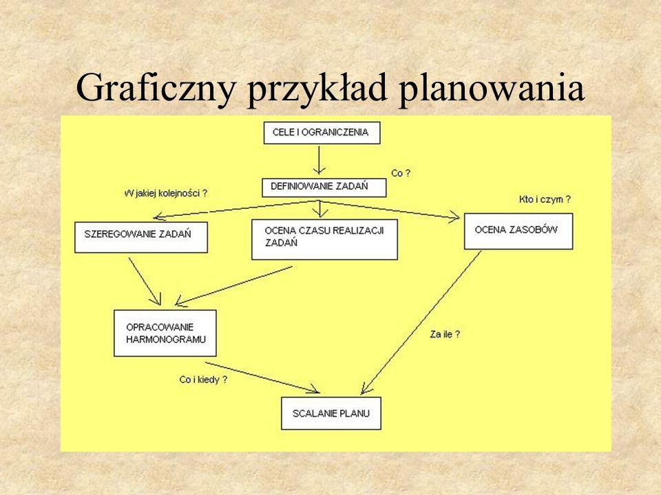 Graficzny przykład planowania