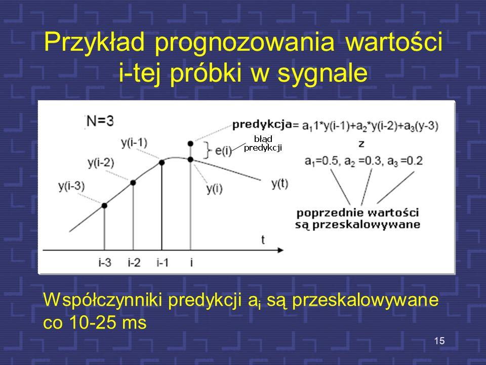 Przykład prognozowania wartości i-tej próbki w sygnale