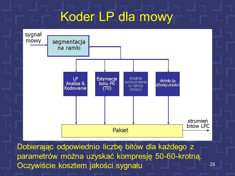 Koder LP dla mowy