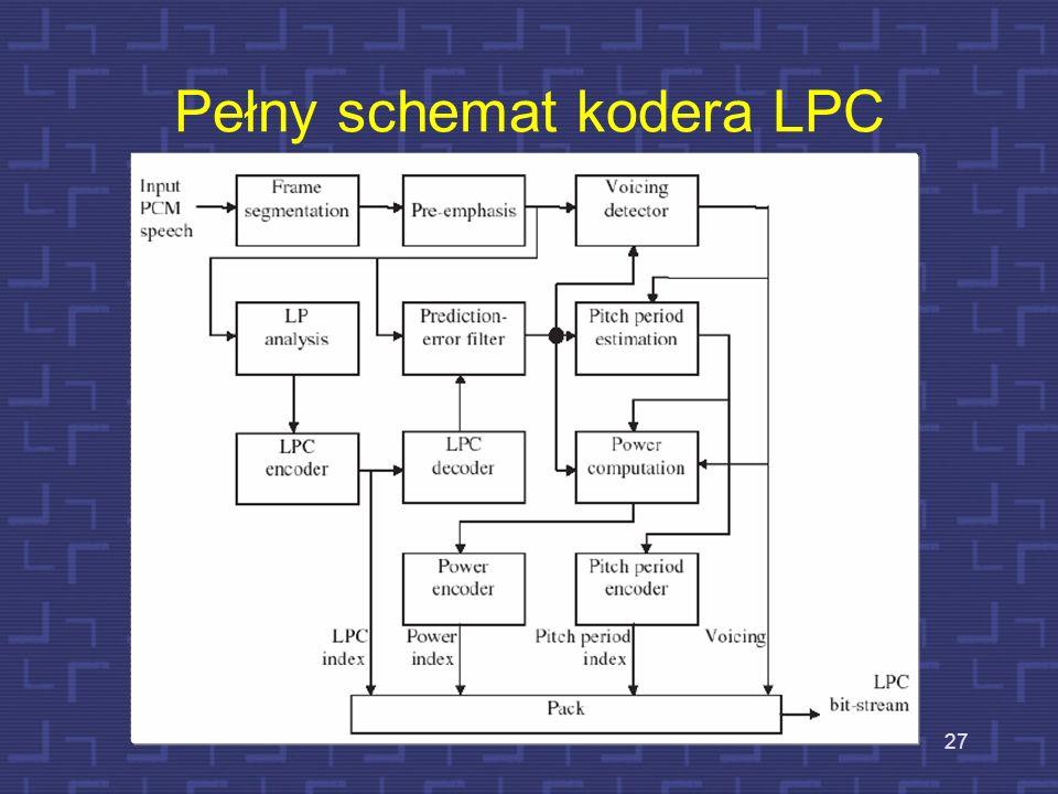 Pełny schemat kodera LPC