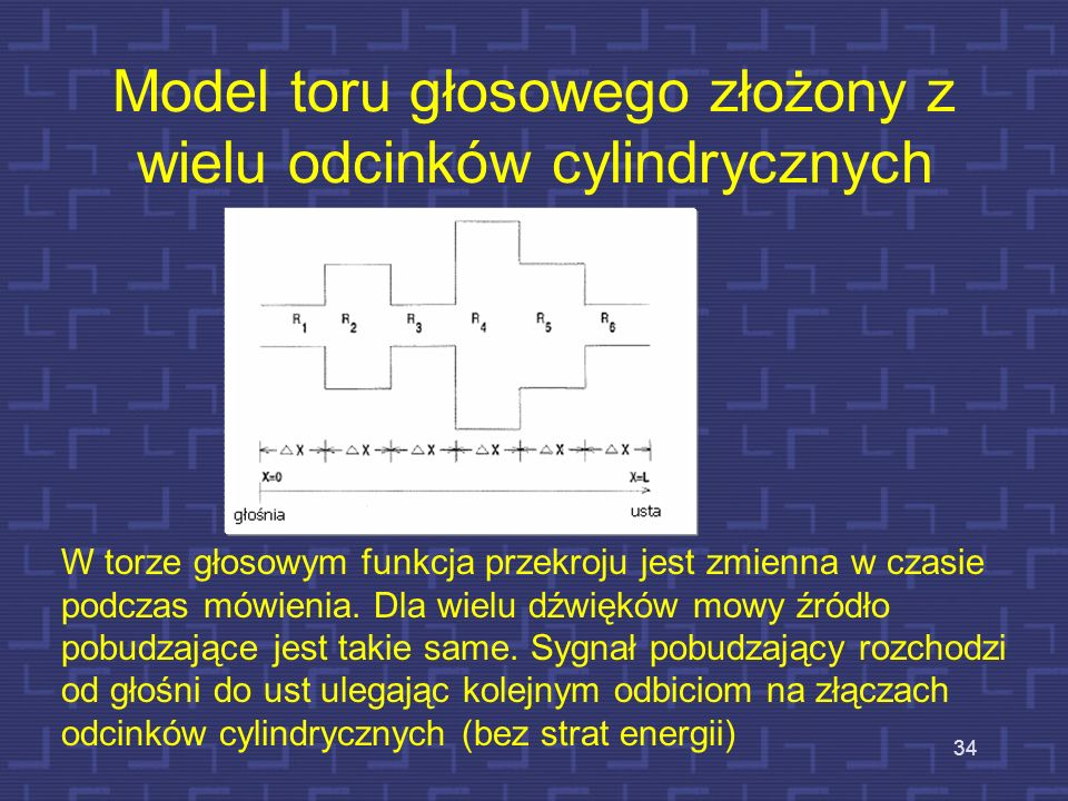 Model toru głosowego złożony z wielu odcinków cylindrycznych
