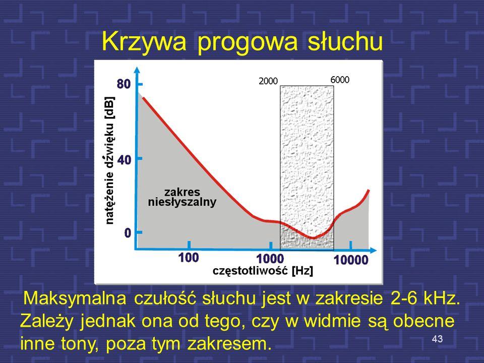 Maksymalna czułość słuchu jest w zakresie 2-6 kHz.