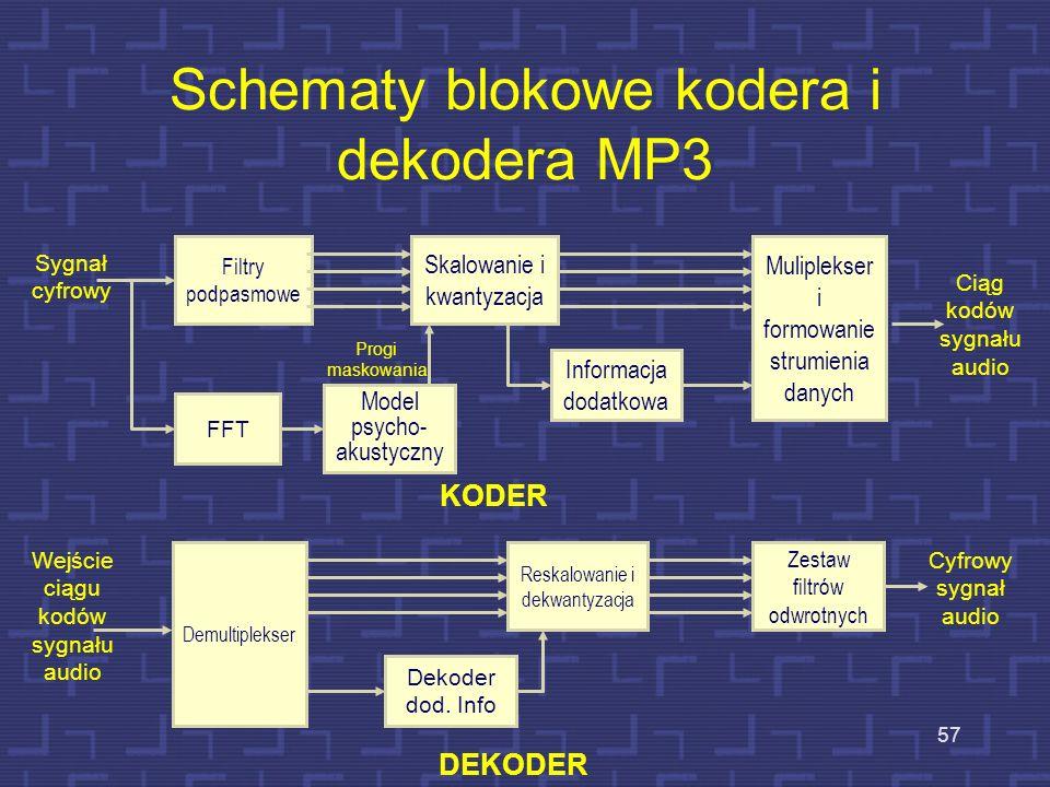 Schematy blokowe kodera i dekodera MP3