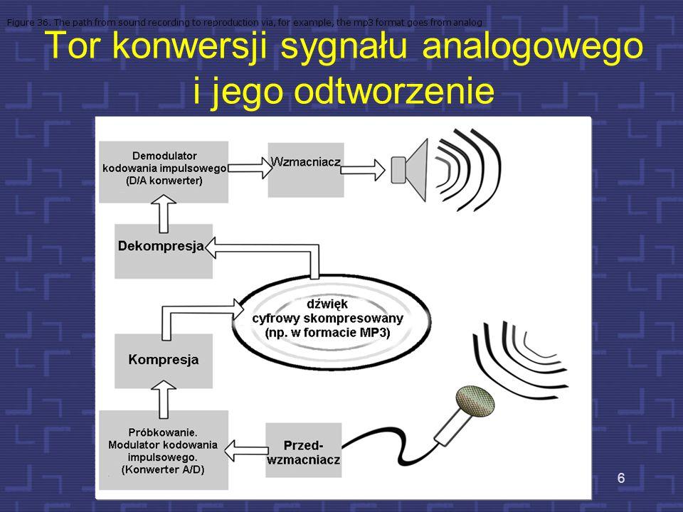 Tor konwersji sygnału analogowego i jego odtworzenie