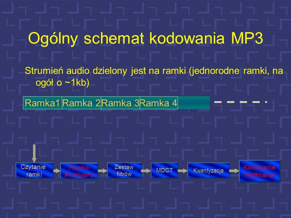 Ogólny schemat kodowania MP3