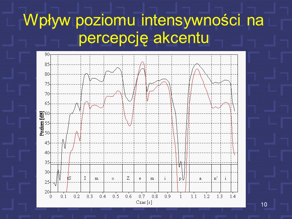 Wpływ poziomu intensywności na percepcję akcentu