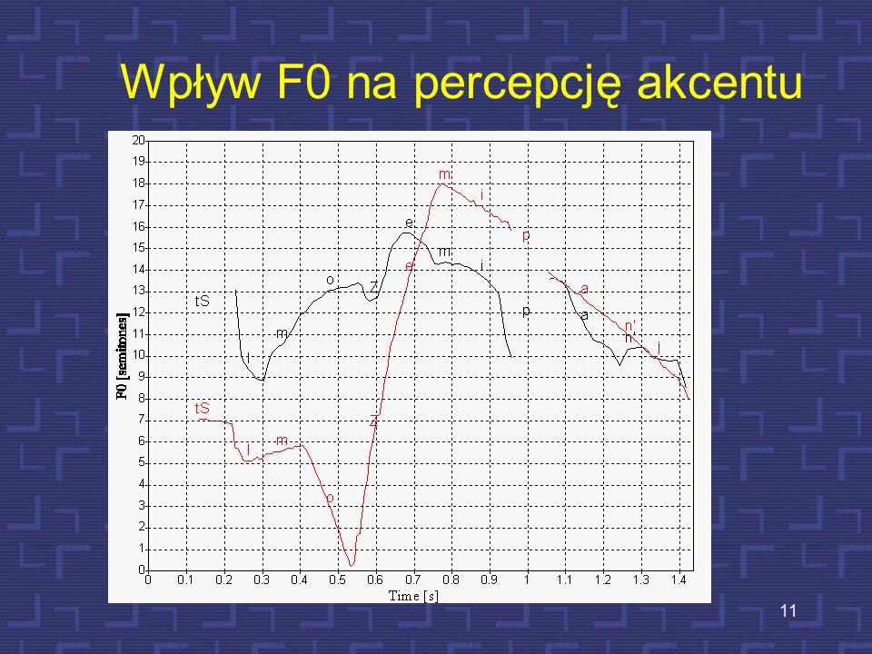 Wpływ F0 na percepcję akcentu