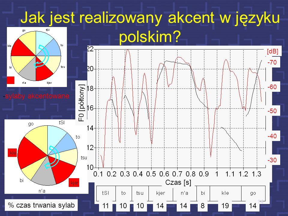 Jak jest realizowany akcent w języku polskim