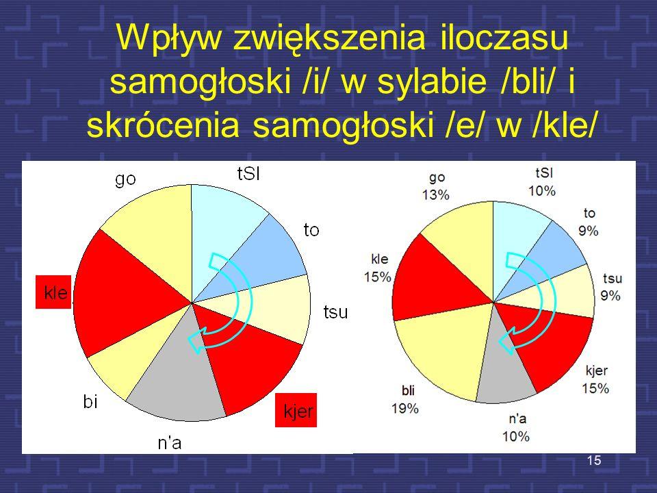 Wpływ zwiększenia iloczasu samogłoski /i/ w sylabie /bli/ i skrócenia samogłoski /e/ w /kle/