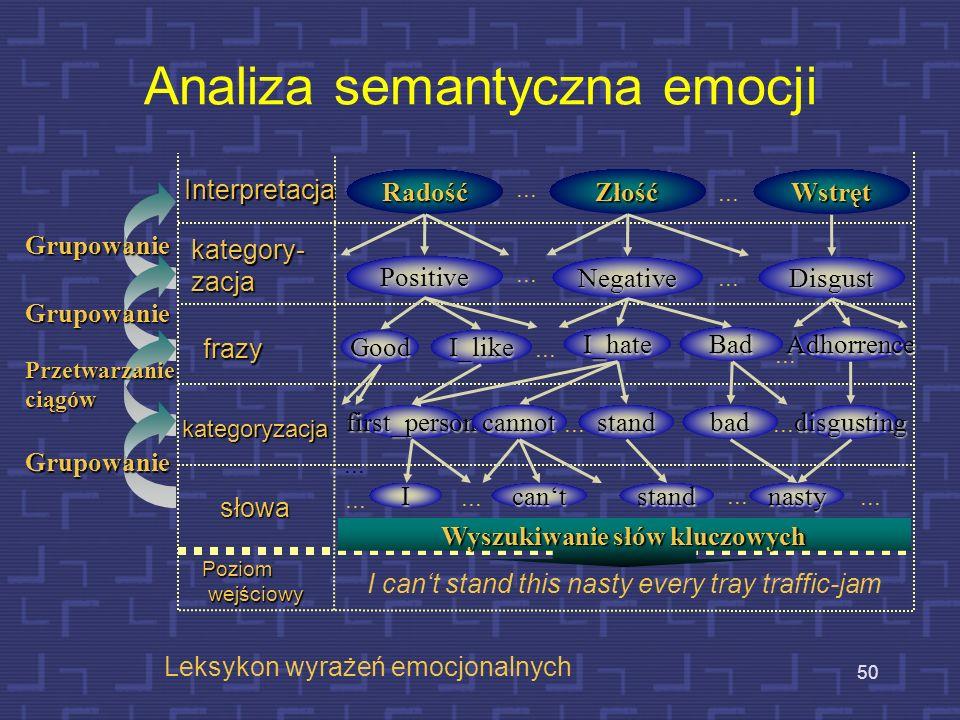 Analiza semantyczna emocji