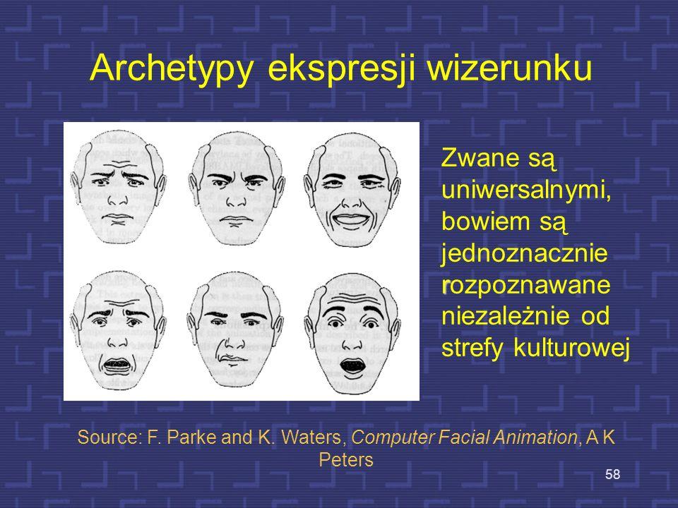 Archetypy ekspresji wizerunku