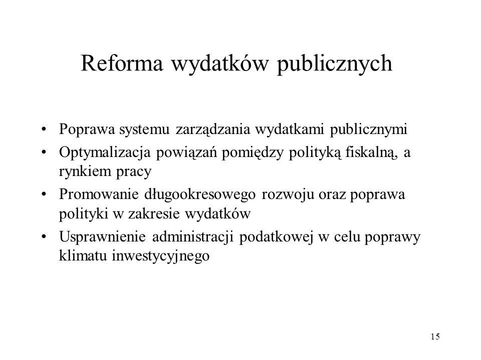 Reforma wydatków publicznych