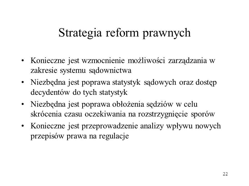 Strategia reform prawnych