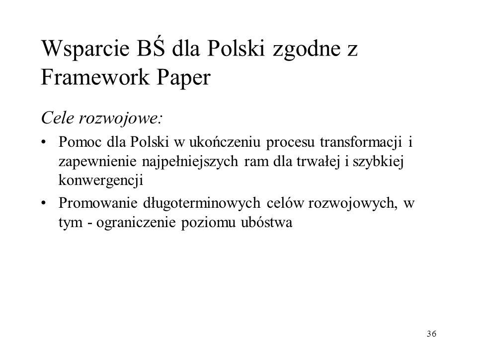 Wsparcie BŚ dla Polski zgodne z Framework Paper