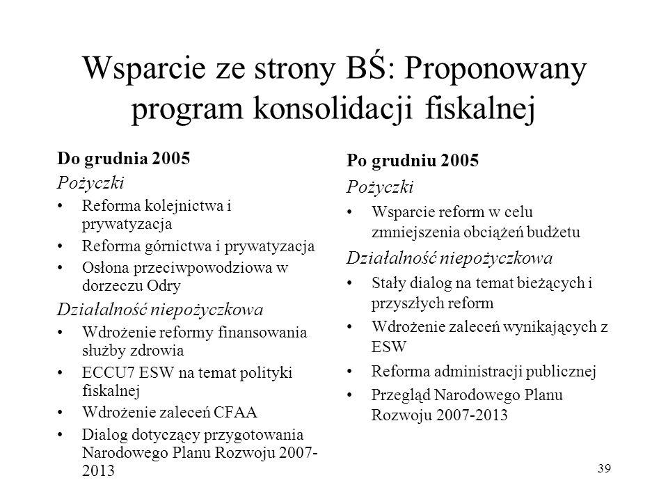 Wsparcie ze strony BŚ: Proponowany program konsolidacji fiskalnej