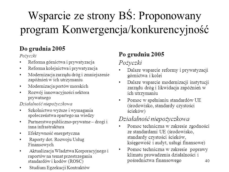 Wsparcie ze strony BŚ: Proponowany program Konwergencja/konkurencyjność