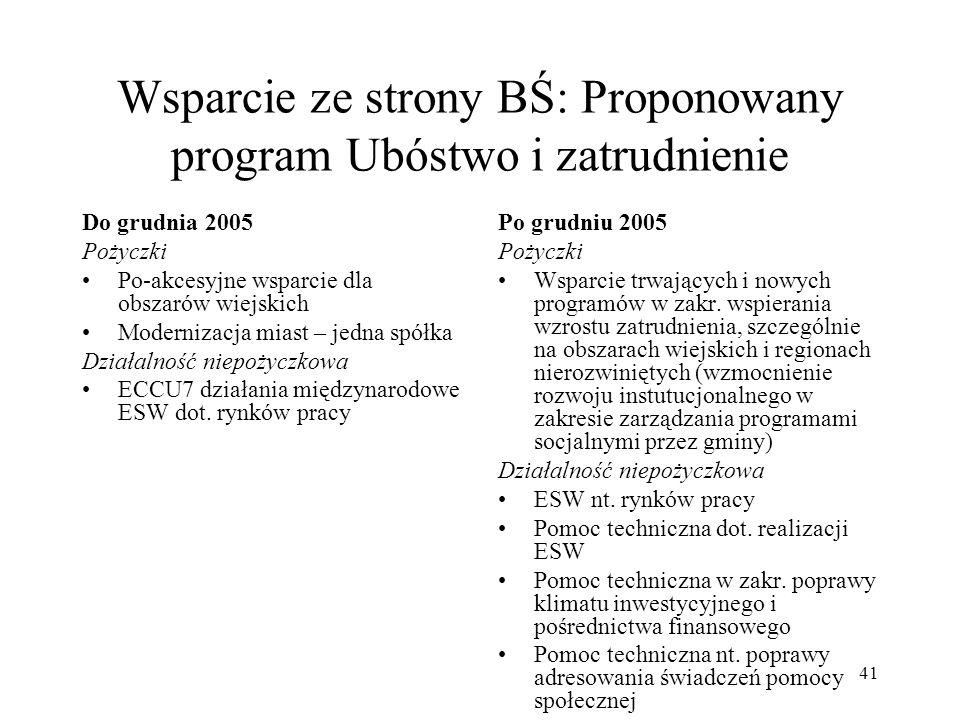 Wsparcie ze strony BŚ: Proponowany program Ubóstwo i zatrudnienie