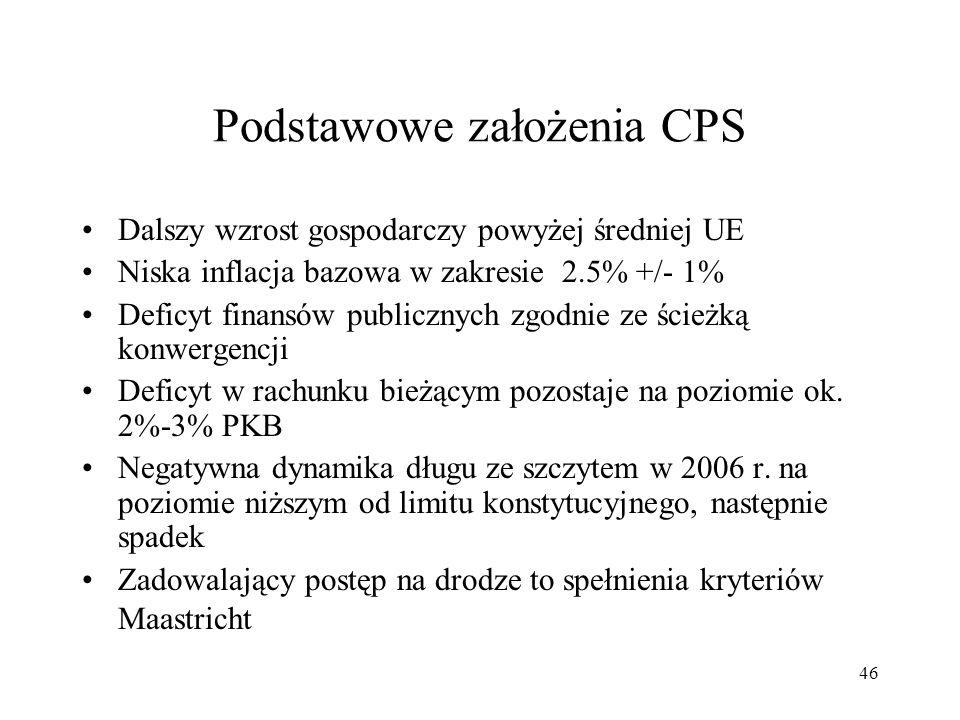 Podstawowe założenia CPS