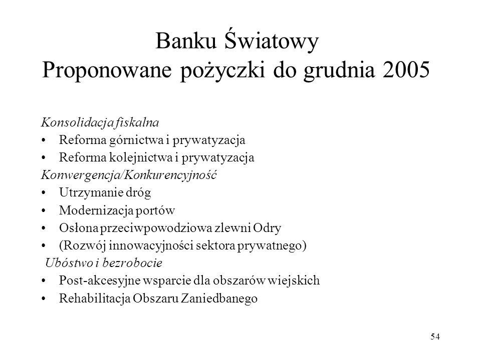 Banku Światowy Proponowane pożyczki do grudnia 2005