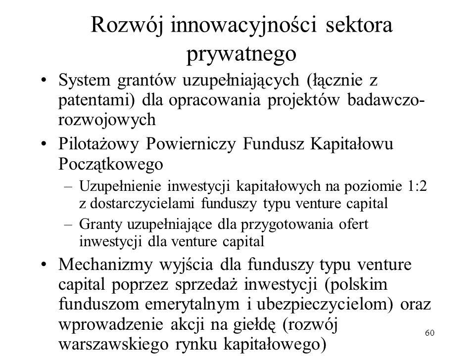 Rozwój innowacyjności sektora prywatnego