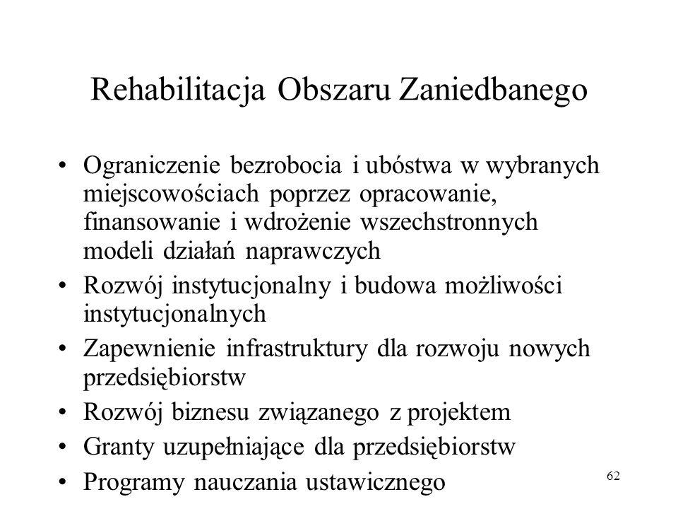 Rehabilitacja Obszaru Zaniedbanego