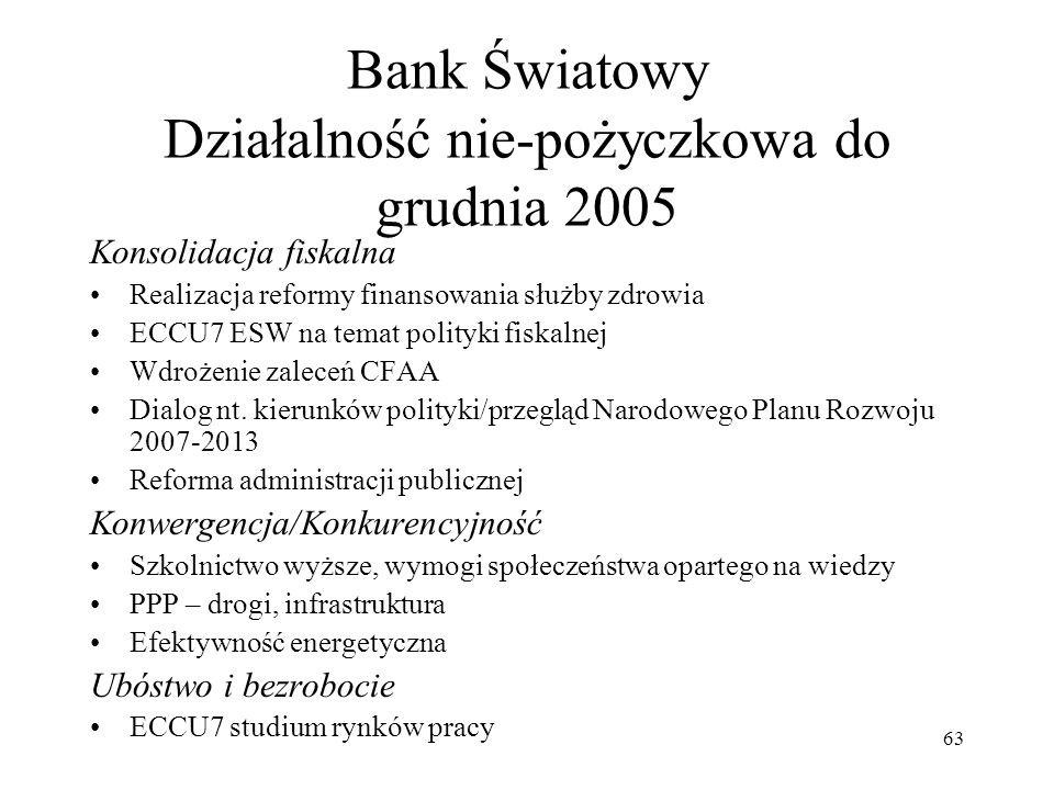 Bank Światowy Działalność nie-pożyczkowa do grudnia 2005
