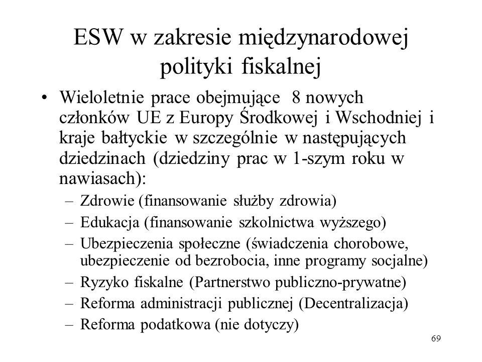ESW w zakresie międzynarodowej polityki fiskalnej