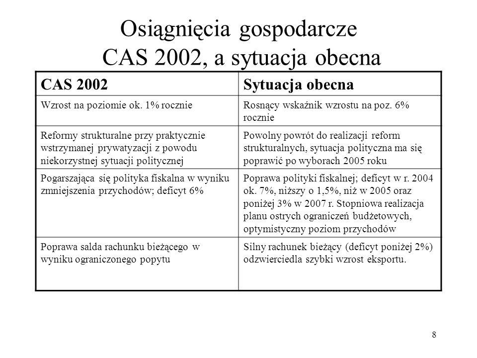 Osiągnięcia gospodarcze CAS 2002, a sytuacja obecna