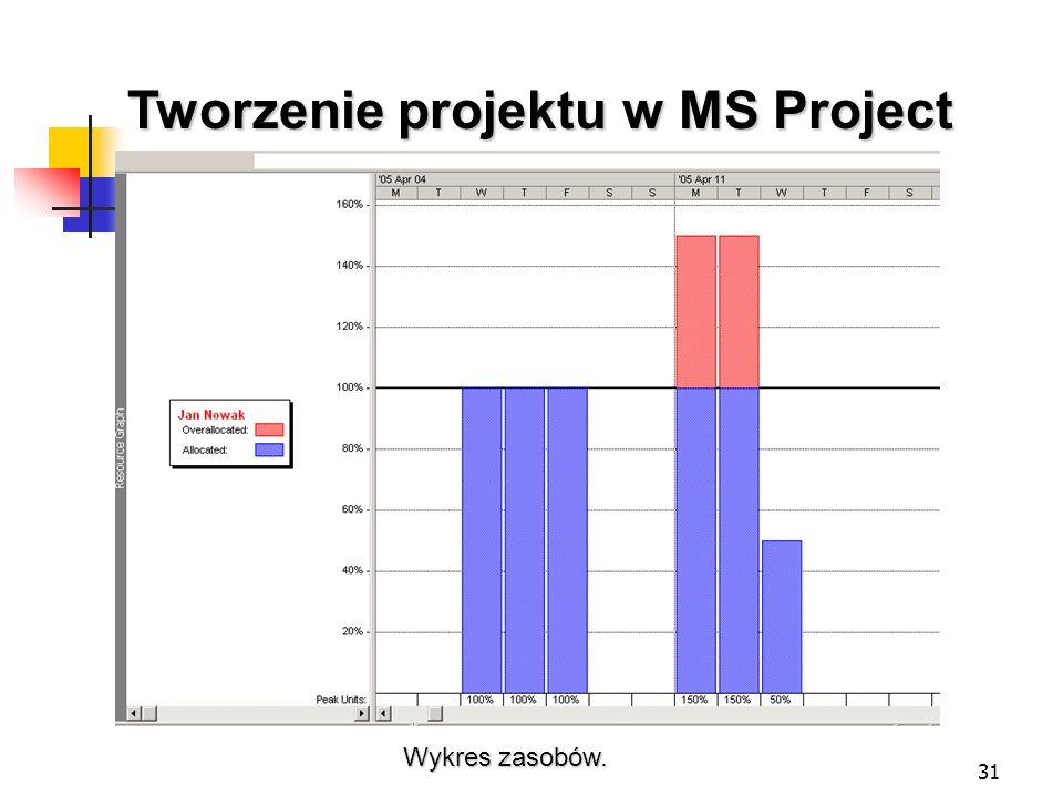Tworzenie projektu w MS Project