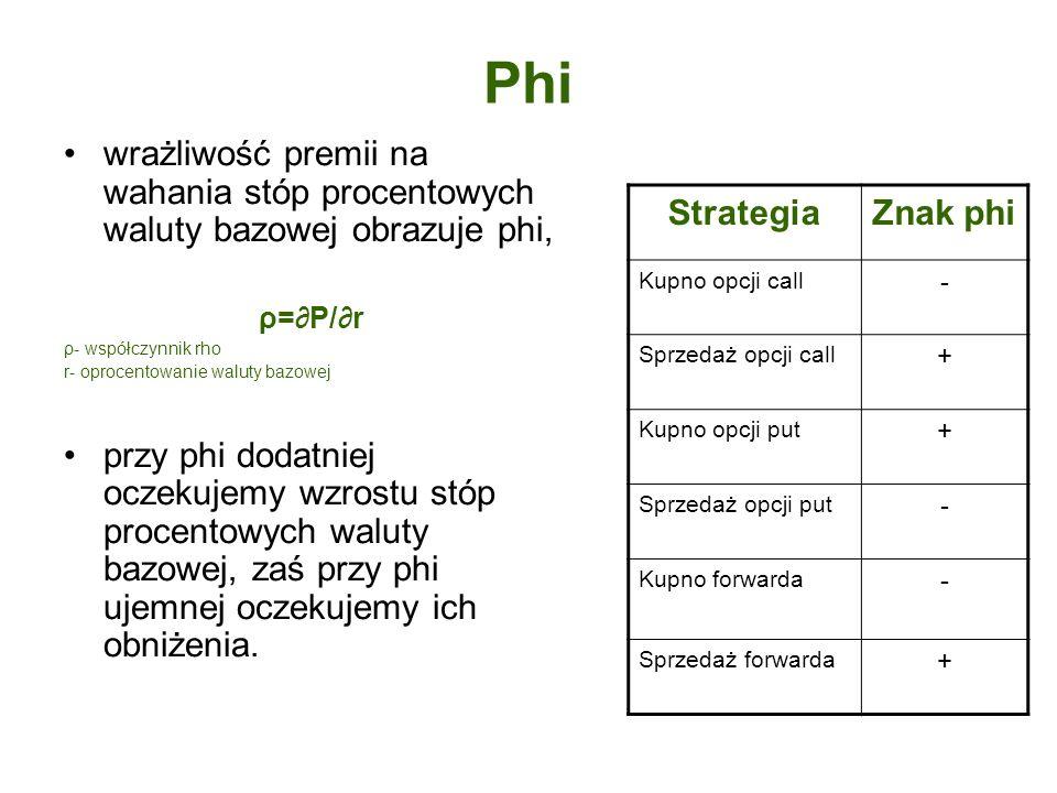 Phi wrażliwość premii na wahania stóp procentowych waluty bazowej obrazuje phi, ρ=∂P/∂r. ρ- współczynnik rho.