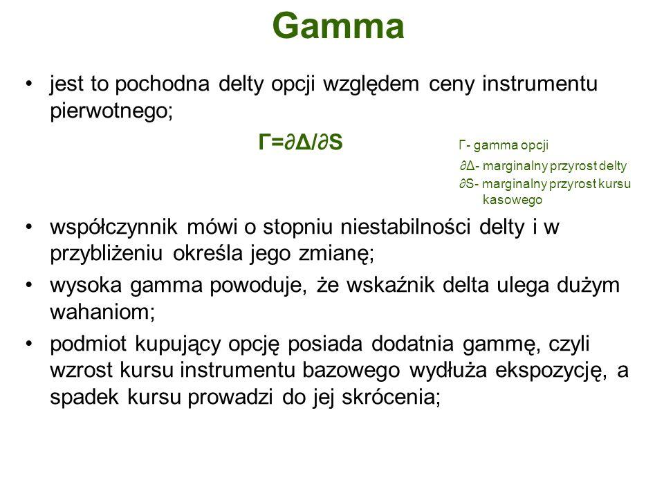 Gamma jest to pochodna delty opcji względem ceny instrumentu pierwotnego; Γ=∂Δ/∂S Γ- gamma opcji.