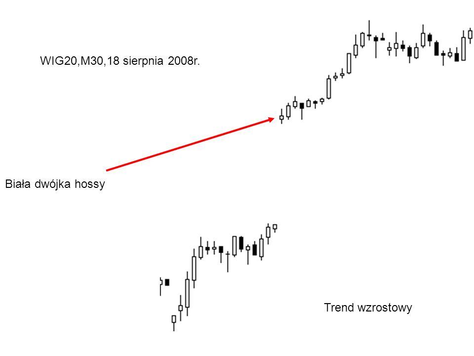 WIG20,M30,18 sierpnia 2008r. Biała dwójka hossy Trend wzrostowy