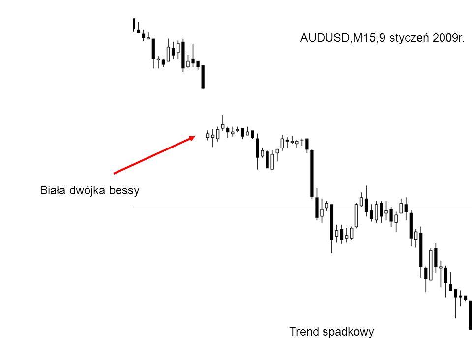 AUDUSD,M15,9 styczeń 2009r. Biała dwójka bessy Trend spadkowy