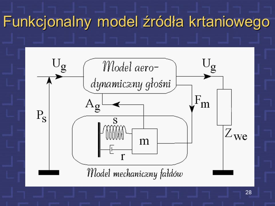 Funkcjonalny model źródła krtaniowego